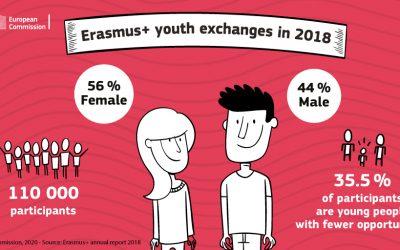 Les échanges de jeunes Erasmus+ : des projets de mobilité européenne hors cadre scolaire